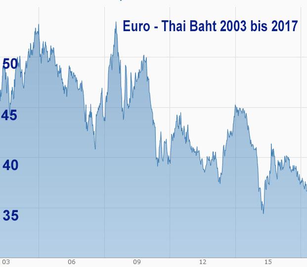 Wertverlust Euro - Thai Baht