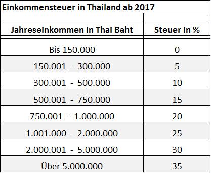 Einkommensteuer Thailand 2017 - Tabelle