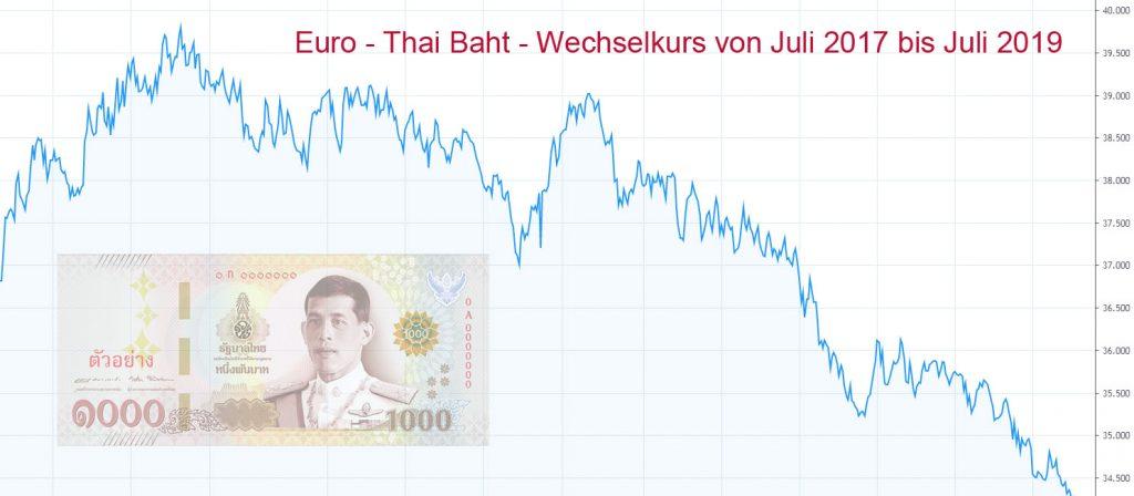 schlechter Wechselkurs Euro Thai Baht - Immobilien Thailand