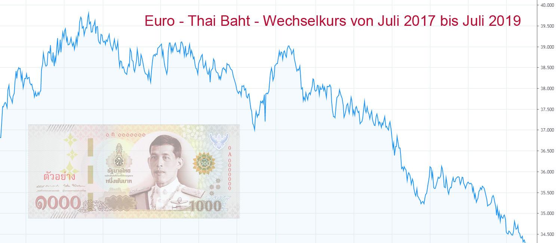 schlechter wechselkurs immobilie  thailand kaufen
