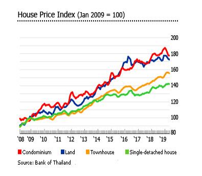 Immobilienpreise in Thailand seit 2009